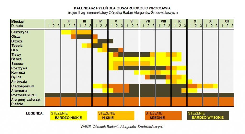 Kalendarz pylenia najpopularniejszych alergenów